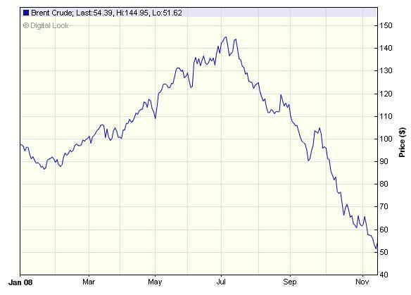 Изменение количества участников в российских турнирах 2008 года удивительно коррелировало с графиком цены на нефть