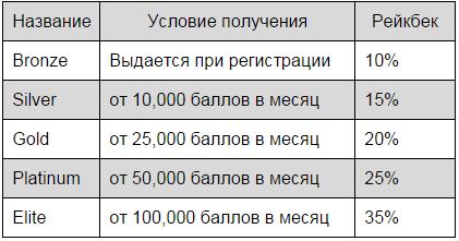 Казино Скайкинг