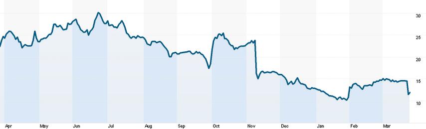Цена акций Amaya за последний год