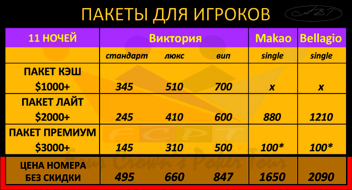 В таблице указана цена на проживание в течение 11 дней