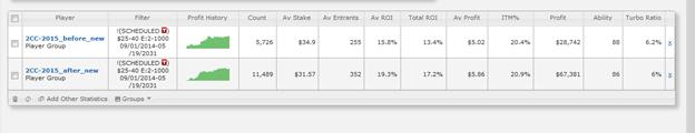 ROI вырос на 3.8% (в 1.22 раза) в турнирах без турбо до 1,000 человек
