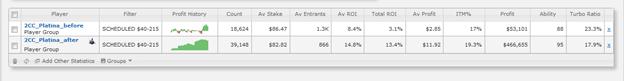 ROI вырос на 10.3% (увеличился более чем в 4 раза) в пуле турниров $40-215