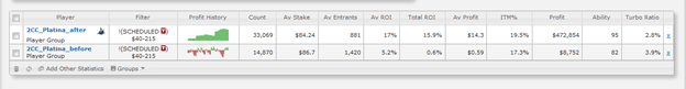 ROI вырос на 15.3% в турнирах без турбо на лимитах $40-215