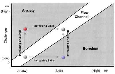 Поток: выше – тревожность, ниже – скука; ось x – мастерство, ось y – сложность