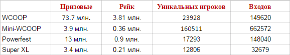 Таблица сравнения трех серий