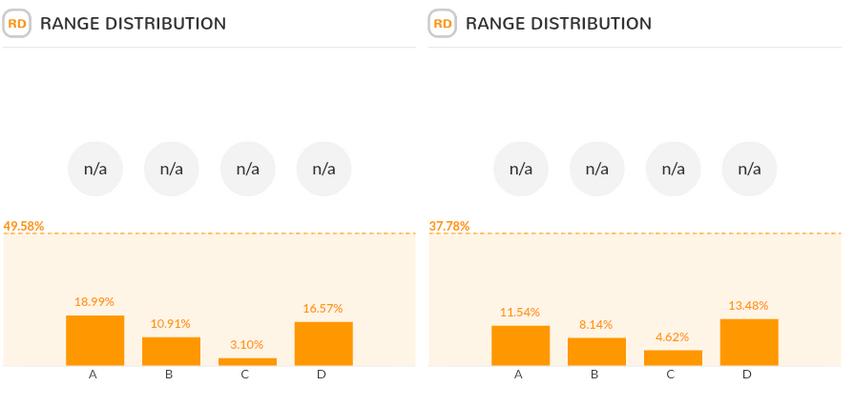 Слева – диапазон рэйза лучших 35% рук, справа – лимп лучших 60%