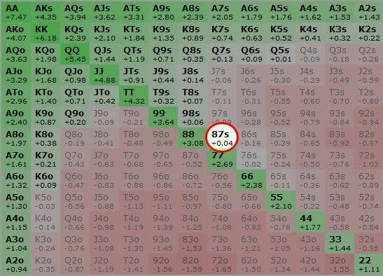 Олл-ин с 87s приносит 0.04 бб