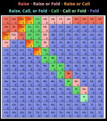 Реакция игрока на катоффе (красный – рерэйз, оранжевый – рерэйз или колл, розовый – рерэйз или фолд, зелёный – колл)