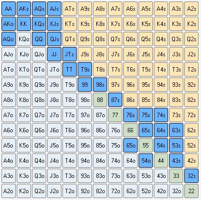 Большой блайнд – 3-бет 12.37% против рэйза с баттона