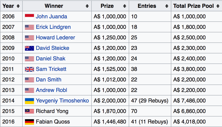 Победители турнира хайроллеров
