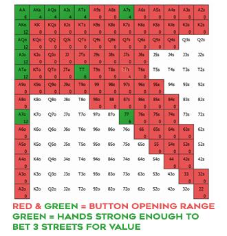 Диапазон рэйза с баттона указан красным и зелёным; зелёным показаны руки, с которыми можно ставить три улицы для вэлью