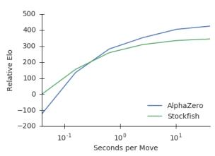 Сравнительная сила игры в зависимости от времени на обдумывание хода