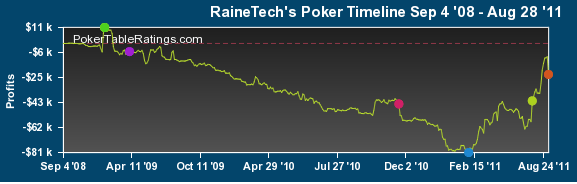 График Фрэнка Кало на PokerStars (добавлен редакцией)
