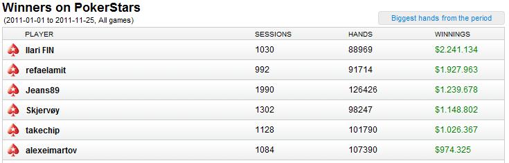 Alexeimartov об игре на самых высоких лимитах PLO 1