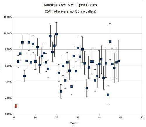 Процент 3-бета Kinetica против различных игроков. Красная точка - 40putts