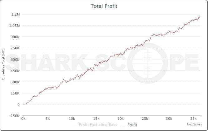 График от ноября 2012-го