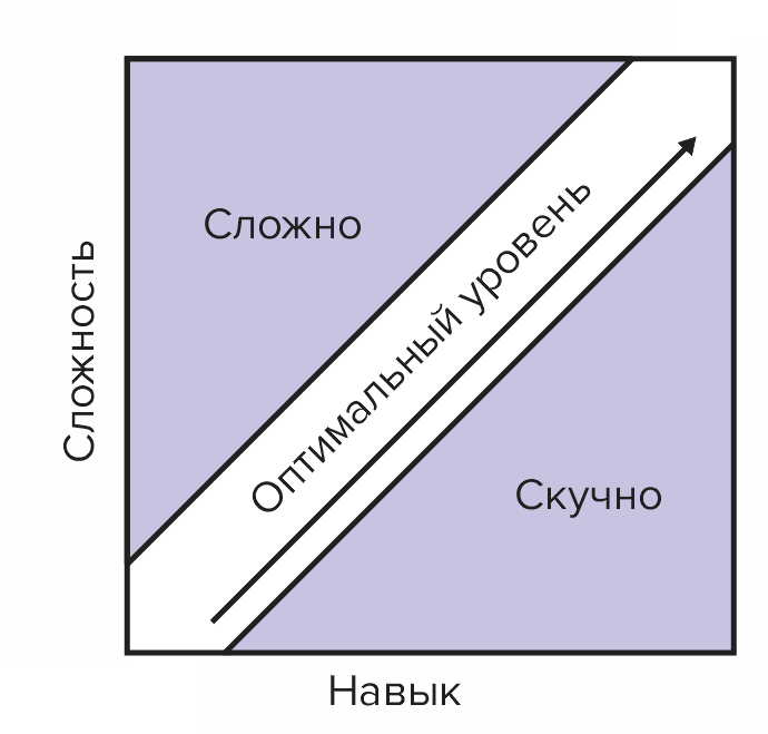 Состояние потока - оптимальный уровень сложности